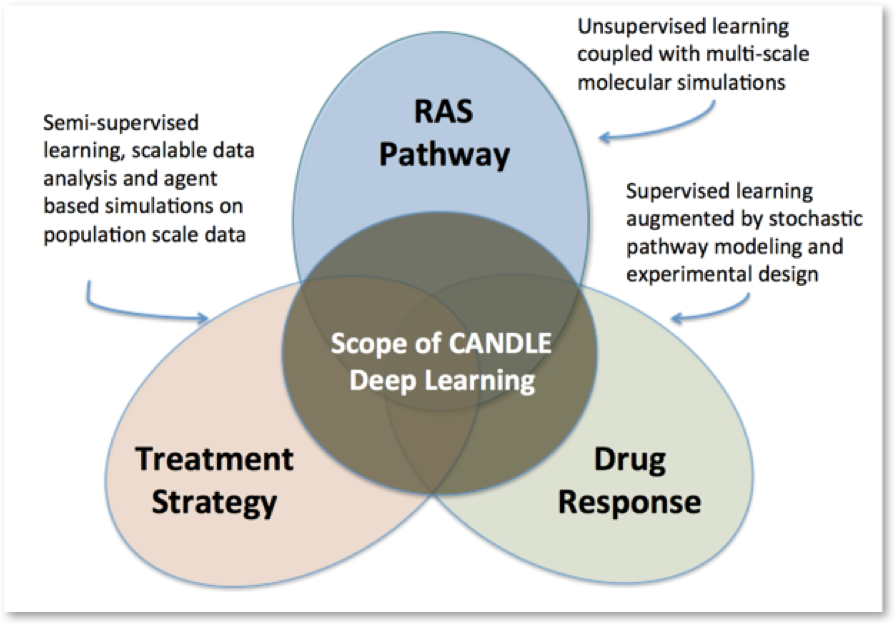 Deep Learning Thrives in Cancer Moonshot #AI #MachineLearning #DeepLearning #ML #DL #ancer #HealthTech #tech   https://www. hpcwire.com/2017/08/08/dee p-learning-thrives-cancer-moonshot/ &nbsp; … <br>http://pic.twitter.com/IUpdHHl4dR