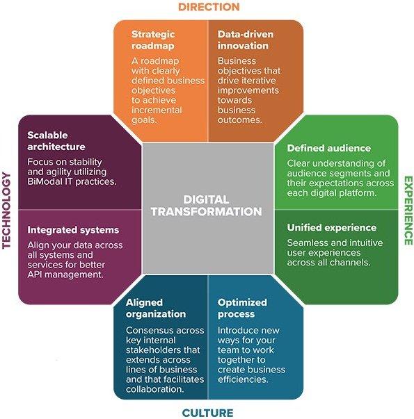 The #DigitalTransformation Visualized!#startup #fintech #insurtech #defstar5 #DX #Mpgvip @helene_wpli @kuriharan @MikeQuindazzi @Socialfave<br>http://pic.twitter.com/HDnJZceZND
