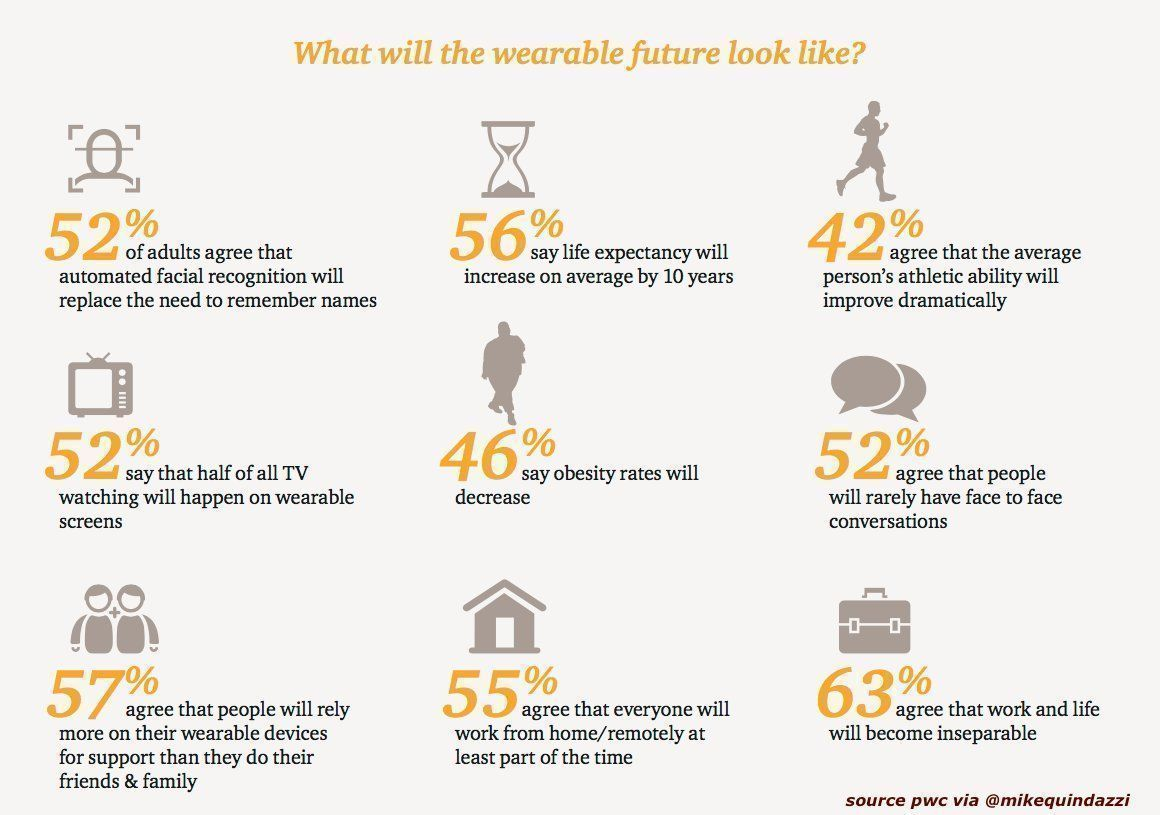 Will #wearabletech extend your life? 56% agree #wearables WILL increase life expectancy by 10 years! #IoT #healtech HT @MikeQuindazzi<br>http://pic.twitter.com/gBU88KnNL7