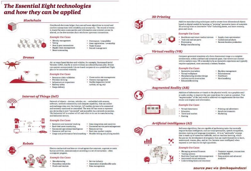 8 #technologies impacting #digitaltransformation 2020. Digital Q&amp;A MT @MikeQuindazzi @PwC   http:// bit.ly/2yxB2yQ  &nbsp;    #BlockChain #AR #AI #IoT<br>http://pic.twitter.com/IPjM58m9nJ