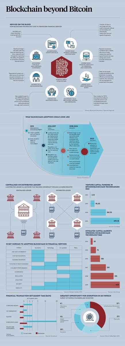 Breaking down #Blockchain:  #infographic #IoT #crypto #bigdata #tech #ai #MachineLearning #makeyourownlane #fintech #success<br>http://pic.twitter.com/TuZV3W2aLK