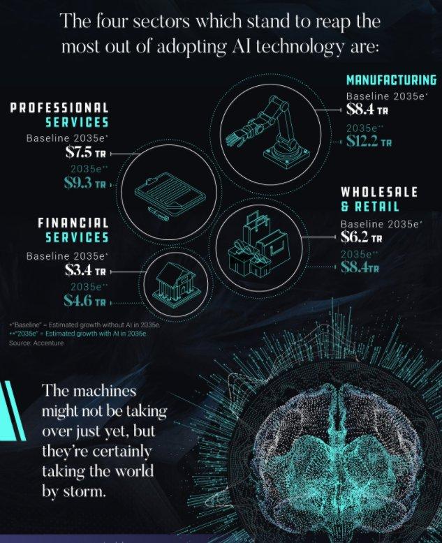 Economic Impact of #ArtificialIntelligence  #Infographic #AI #MachineLearning #cloud #fintech #Retail #Blockchain  http://www. visualcapitalist.com/economic-impac t-artificial-intelligence-ai/ &nbsp; … <br>http://pic.twitter.com/eg40Ddokeo