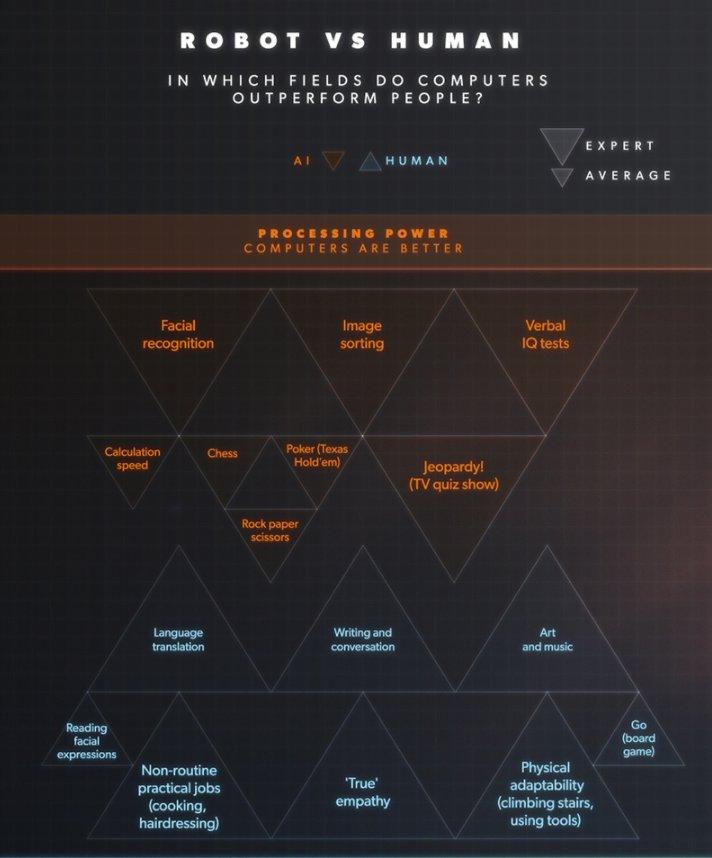 Future of #AI according to pop culture  #Infographic #Robotics #MachineLearning #Cognitive #DeepLearning #defstar5   http://www. visualcapitalist.com/future-ai-pop- culture/ &nbsp; … <br>http://pic.twitter.com/u8oM62VUlm