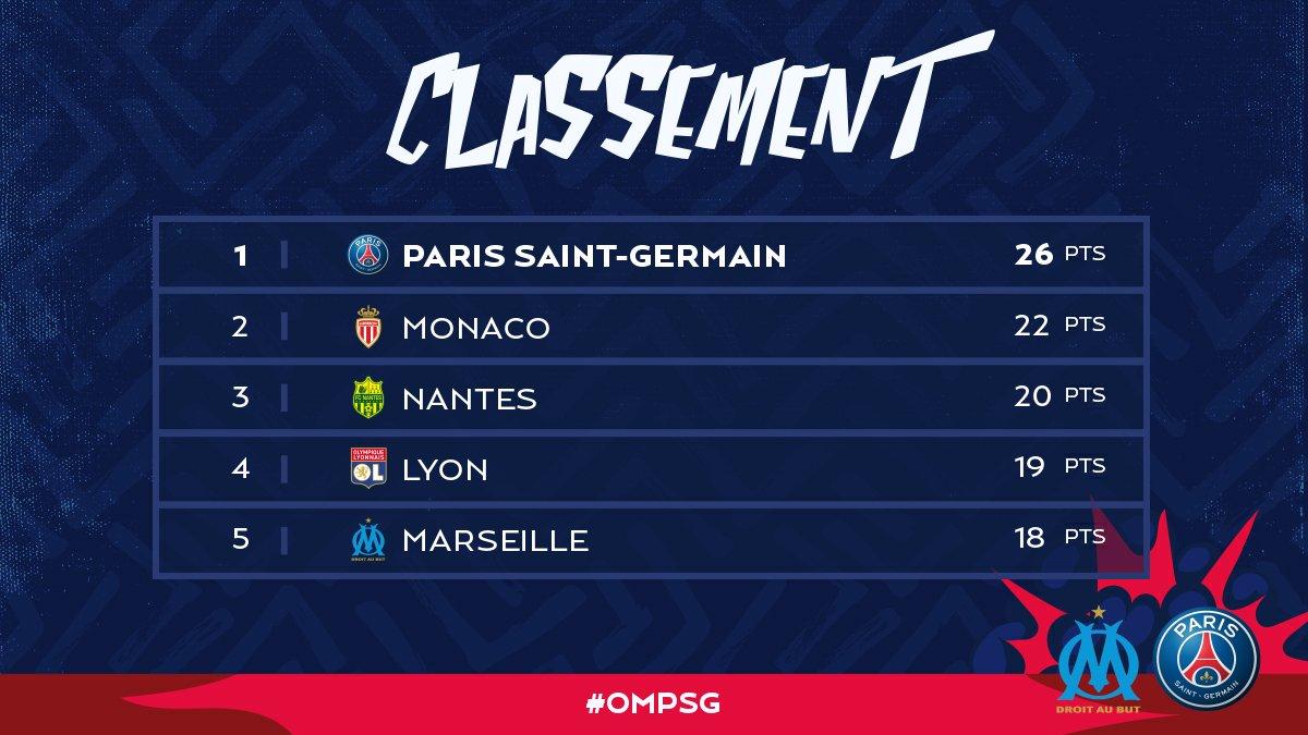 Après ce #Classico, @PSG_inside est toujours premier du classement dans cette @Ligue1Conforama #OMPSG