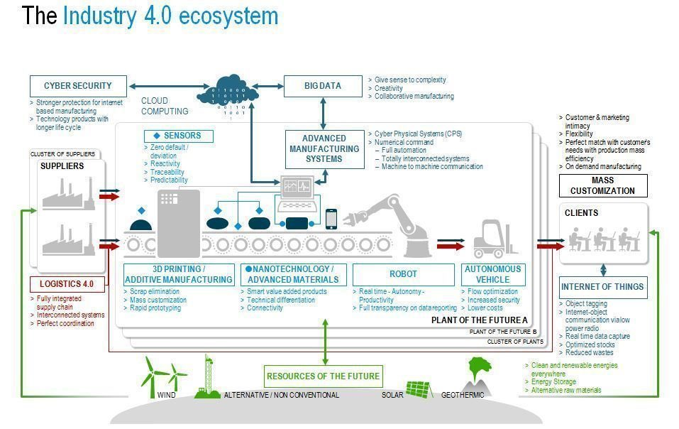 The Industry 4.0 #Ecosystem {#Infographic} #Industry40 #CyberSecurity #BigData #IoT #3Dprinting #Cloud #Robotics #automation mt @Fisher85M<br>http://pic.twitter.com/h62AWoYDeN