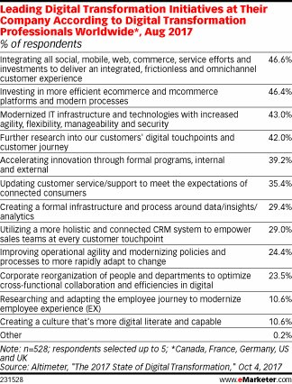 Improving the Customer Experience Is Key to Digital Transformation | #CX #DigitalTransformation #RT  http:// bit.ly/2gUiAcn  &nbsp;  <br>http://pic.twitter.com/BB8VnoQOoY