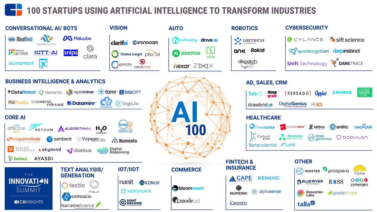 100 #Startups in 2017 Using #AI to Drive #DigitalTransformation [by @CBinsights] #IoT #IIoT #Healthcare #Bots #Fintech #Insurtech #Infosec<br>http://pic.twitter.com/MNfRvOFzLi