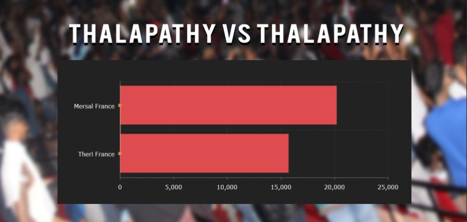 #Thalapathy VS #Thalapathy first week entries #France  #Theri 15 705 entries  #Mersal  20 183 entries<br>http://pic.twitter.com/dKEua4RAk7