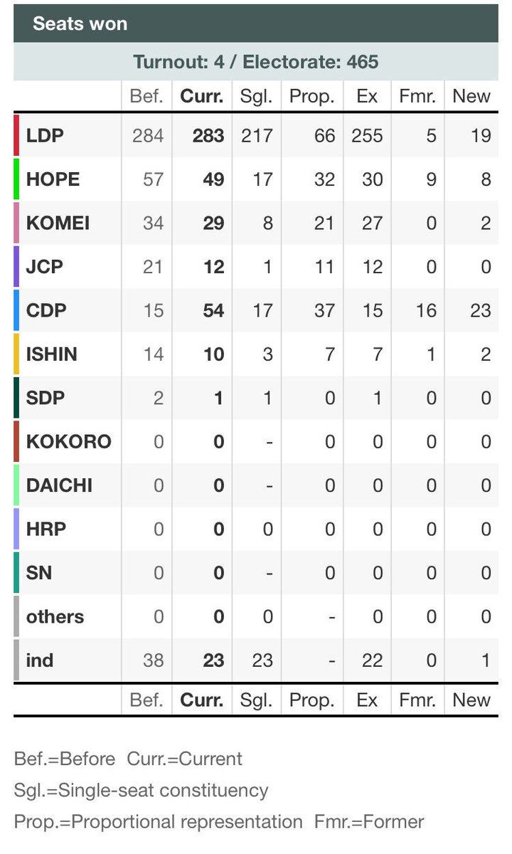 Updated #Japan #election results summary courtesy of #NHK. Still 4 seats left to be called. <br>http://pic.twitter.com/gUCrbuh37E