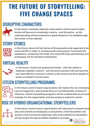 What does the future of #socialimpact storytelling hold?  http:// csic.georgetown.edu/research/strat egic-storytelling/future-social-impact-storytelling/ &nbsp; … <br>http://pic.twitter.com/qzwdf1aIoZ