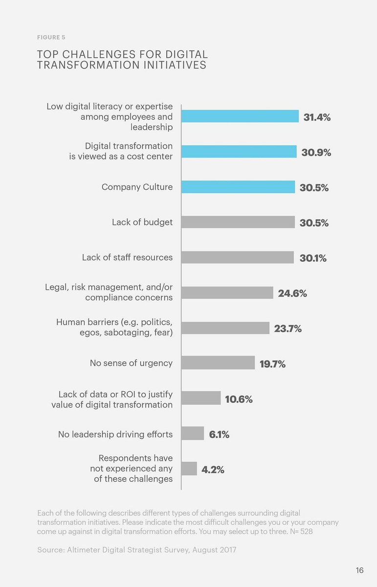 When it comes to #digitaltransformation, companies are still way behind   https:// buff.ly/2kSsSOD  &nbsp;   h/t @briansolis<br>http://pic.twitter.com/chst03S4TK
