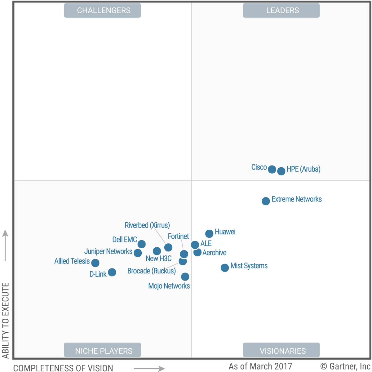 Gautam On Twitter Magic Quadrant For The Wired And Wireless Lan Diagram Access Infrastructure Wifi Ciscoenterprise Https Tco B7ozzmvvgx
