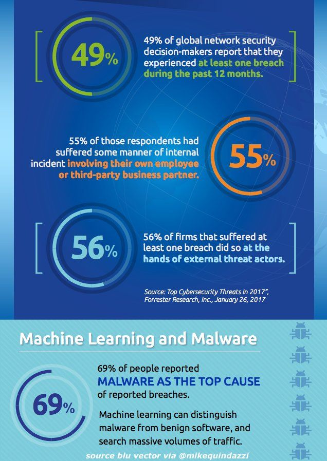 Why #AI for #CyberSecurity?  #MachineLearning #Malware #bigdata #DigitalTransformation #IoT... by #CyberDomain<br>http://pic.twitter.com/NgskkkQDUd
