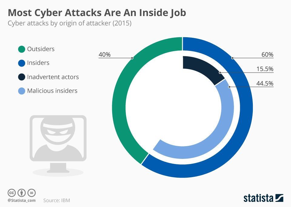 60% of #CyberAttacks are actually an inside job #dataviz #cybersecurity #infosec #IoT (Source: IBM) by @IBM v/ @2morrowknight<br>http://pic.twitter.com/Sx3C0VUQ7X