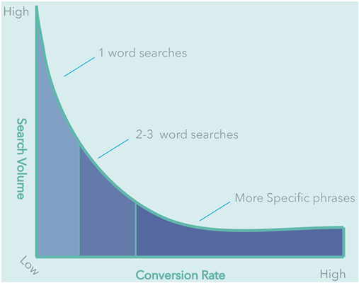 50% of search queries are 4 words or longer, being on top of your #longtail #keyword optimisation can increase leads  http:// ow.ly/nP1S30fZIt3  &nbsp;  <br>http://pic.twitter.com/m6Q2z3S2q9