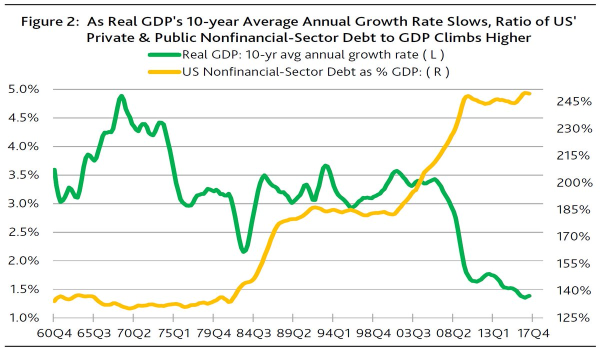 Real GDP growth vs Private #debt in #USA. I miss the &quot;#deleveraging&quot; part of the chart, from @MoodysInvSvc  #Economy #Investing <br>http://pic.twitter.com/CFeqCtBKhw
