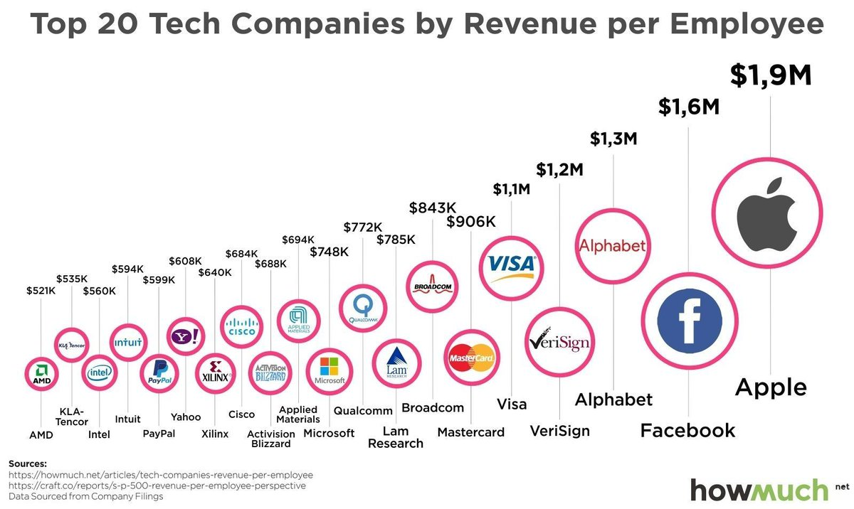 Revenue per employee? Tech giants are among the best-performing companies, yet the #Tech lags the #Energy sector.  http:// bit.ly/2yBq5Pd  &nbsp;  <br>http://pic.twitter.com/wzO2Hptyo4