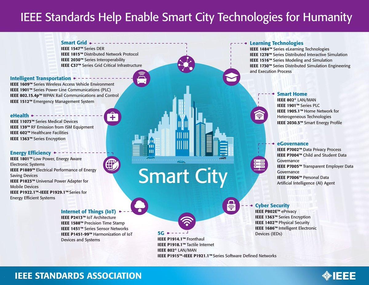 #IEEE #standards are essential to #SmartCities technologies @IEEEorg #DigitalTransformation #BigData #IoT #IIoT #DataScience #innovation<br>http://pic.twitter.com/4FliVSy4cK