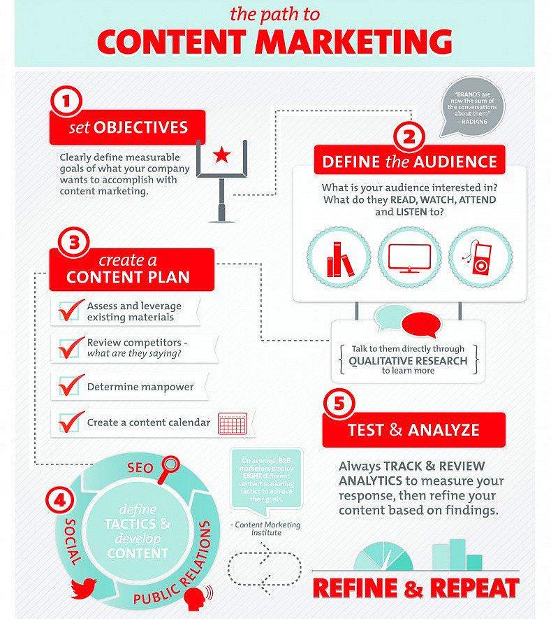 Where Are You on #contentmarketing Path? [#infographic] #DigitalMarketing #Digital #marketingautomation #ABM #Marketing #B2B #socialmedia<br>http://pic.twitter.com/m4vl3oqjaC