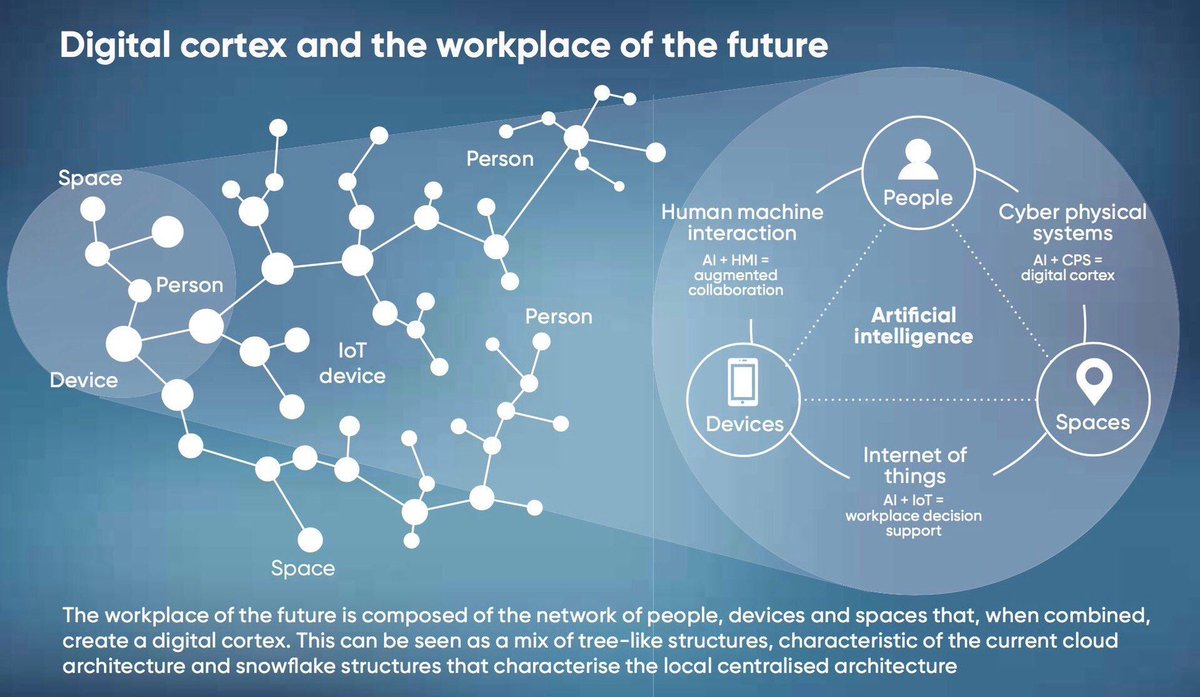#Digital Cortex and the workspace of the future  #IoT #AI #BigData #AR #M2M #startups #DeepLearning #Cloud #sensors #IT  MT @Fisher85M<br>http://pic.twitter.com/XYdZtuvL4Z