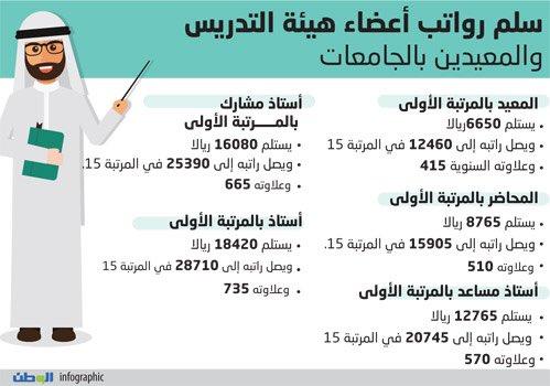 트위터의 أخبار السعودية 님 سلم الرواتب الجديد لمنسوبي الجامعات المعيد12460ريال والمحاضر 15905 سلم رواتب الجامعات