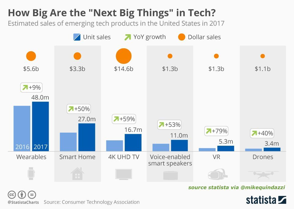 6 #EmergingTechnologies busting $1+ billion in 2017. #wearables #drones #vr #virtualAssistants #Smarthome #Iot. @MikeQuindazzi<br>http://pic.twitter.com/VgHEZzJa6q