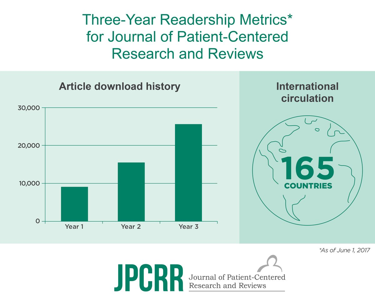 Circulation of @JPCRR articles skyrockets over first 3 years! #VisualAbstract #worldwide @DOAJplus #GrowingReadership #GoogleScholar <br>http://pic.twitter.com/wGIPBw39Gx