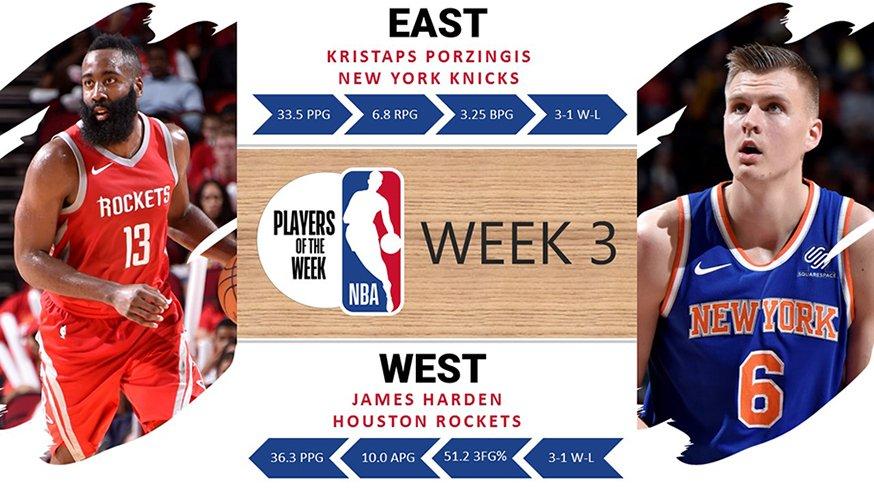 三星期兩奪獎項! James Harden 當選西岸本週最佳球員!