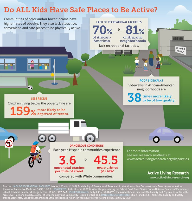 All n&#39;hoods should be designed to support safe #physicalactivity opportunities so ALL kids benefit.  http:// bit.ly/1cCdZQF  &nbsp;   #Walk2theFuture <br>http://pic.twitter.com/aPnGiIOb3D
