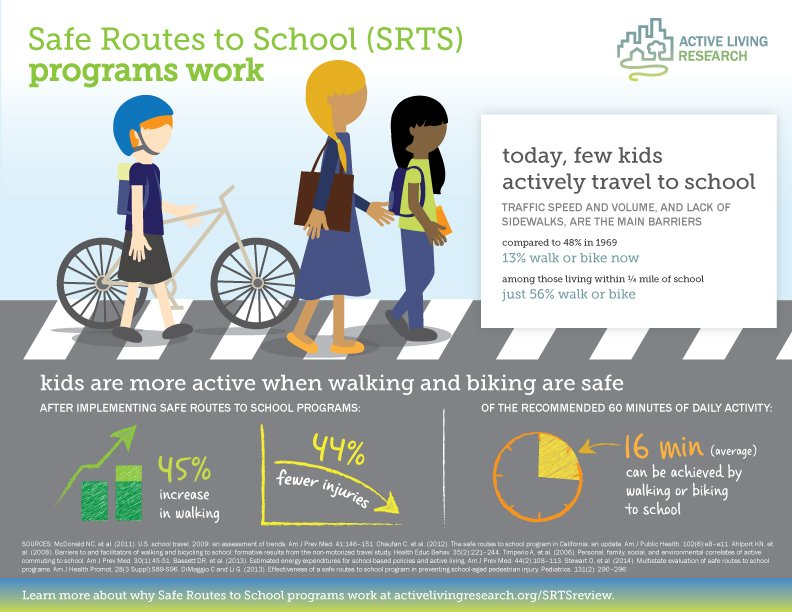 Research shows #SafeRoutesToSchool programs we can make #streets safer for kids to #walk &amp; #bike.  http:// bit.ly/1VaBHcg  &nbsp;   ##Walk2theFuture <br>http://pic.twitter.com/bAVyMkEQWZ