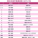 全日本選手権進出者です😊🙌この大会の為、例年より早く氷が張られたアクシオン福岡❄️⛄️選手の皆さん、…