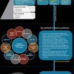 Key #IT evolutions 2018 & beyond @idc #DigitalTransformation @rwang0 @dhinchcliffe @DavidLinthicum @IIoT_World @nigewillson @YarmolukDan