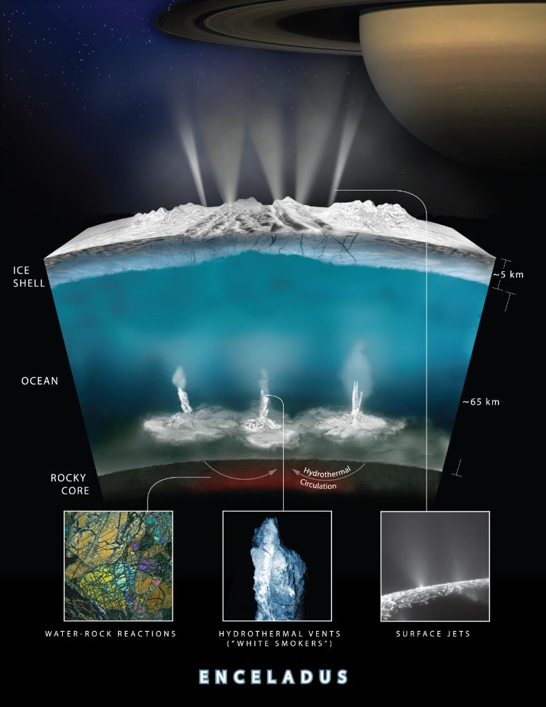Does life exist on Saturn's moon, Enceladus? Scientists prep to study its geysers spewing water vapor to find clues: https://t.co/zli17VNawM