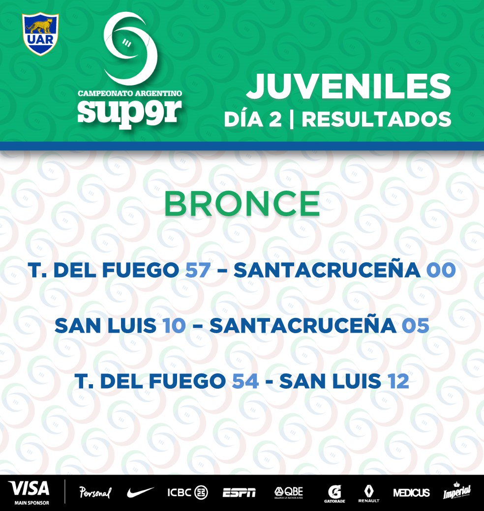 #Bronce #Juveniles #Super9 FINALES #JugamosTodos<br>http://pic.twitter.com/7jcyfwyEQG