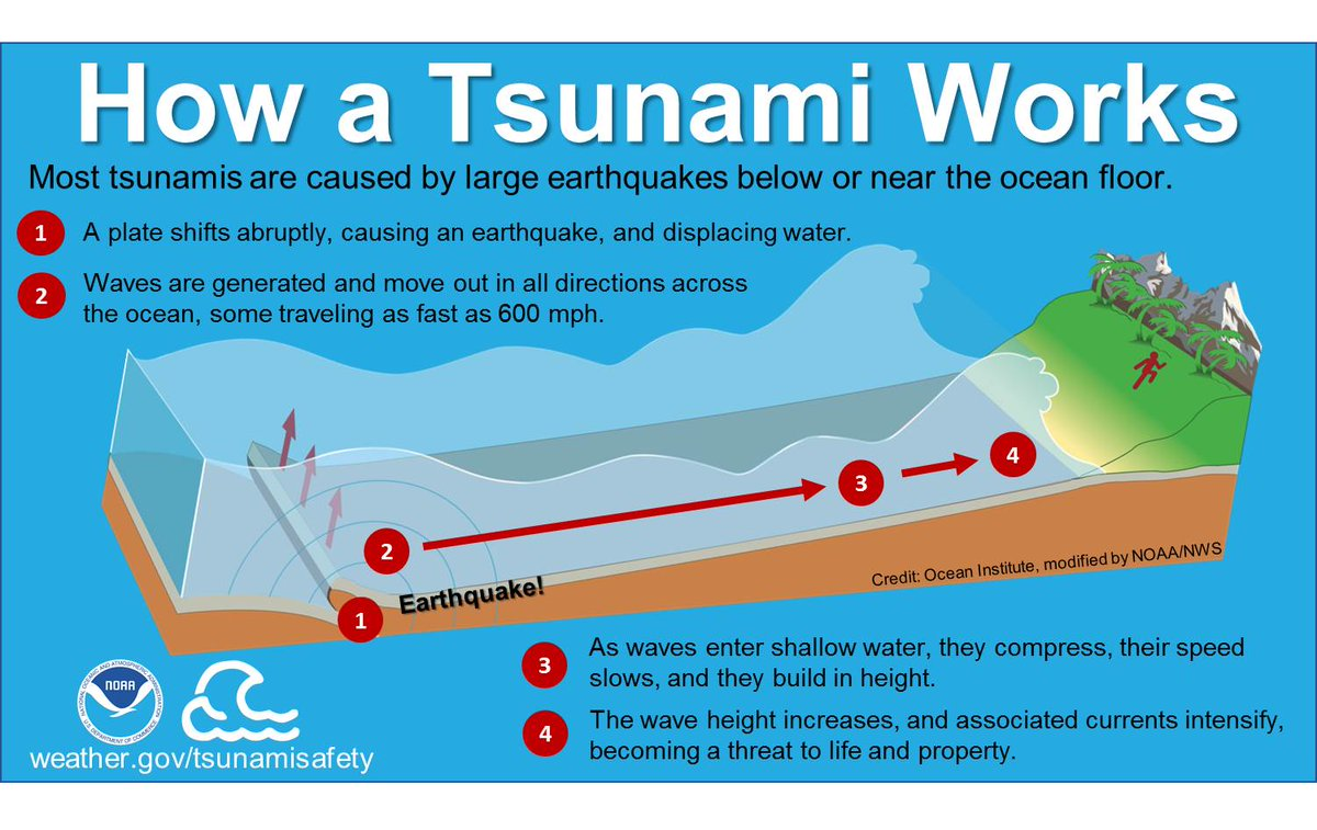 how does an earthquake form a tsunami sciencing - 1200×757