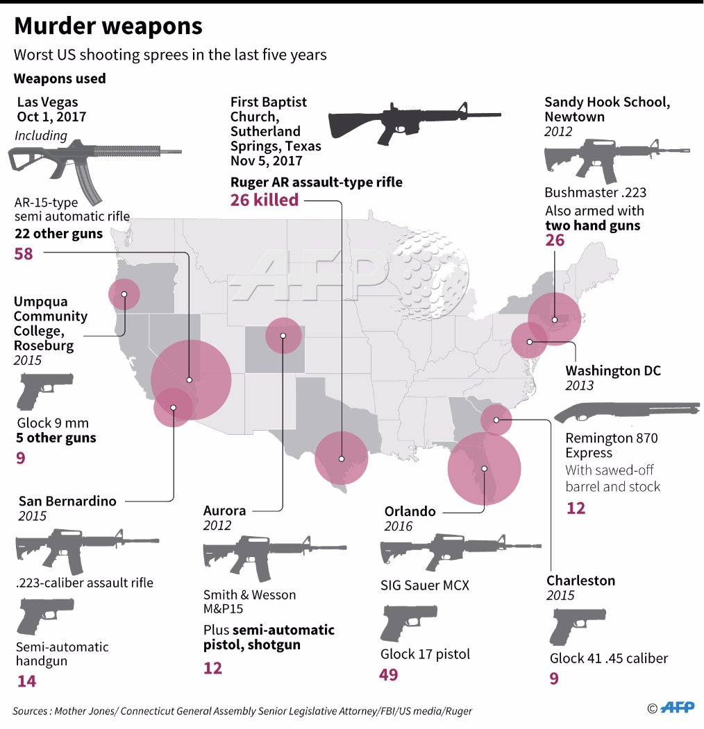 Afp News Agency On Twitter Graphic Looking At Weapons Used In Glock 17 Diagram The Biggest Us Mass Shootings Of Past Five Years