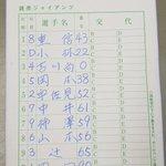 秋季キャンプ第1クール最終日。ジャイアンツ スタメン練習試合 対 ハンファイーグルス戦(韓国プロ野球…