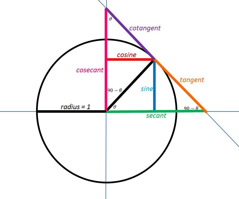 The trig functions, geometrically. Image from https://t.co/zLyL2sVMqg https://t.co/bfojPRV758
