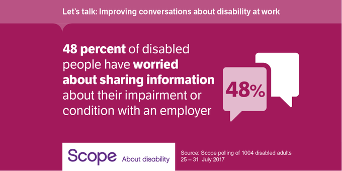 48 percent of disabled people have worried about sharing information about their impairment or condition with an employer