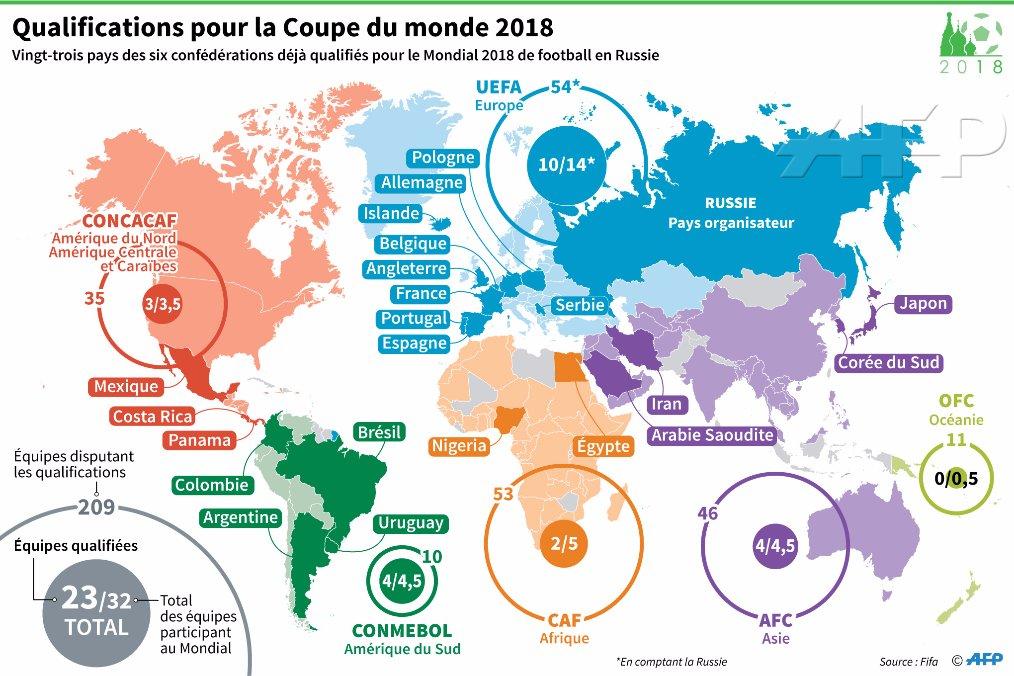 Agence france presse on twitter carte des pays d j qualifi s pour la coupe du monde de - Carte coupe du monde 2014 ...