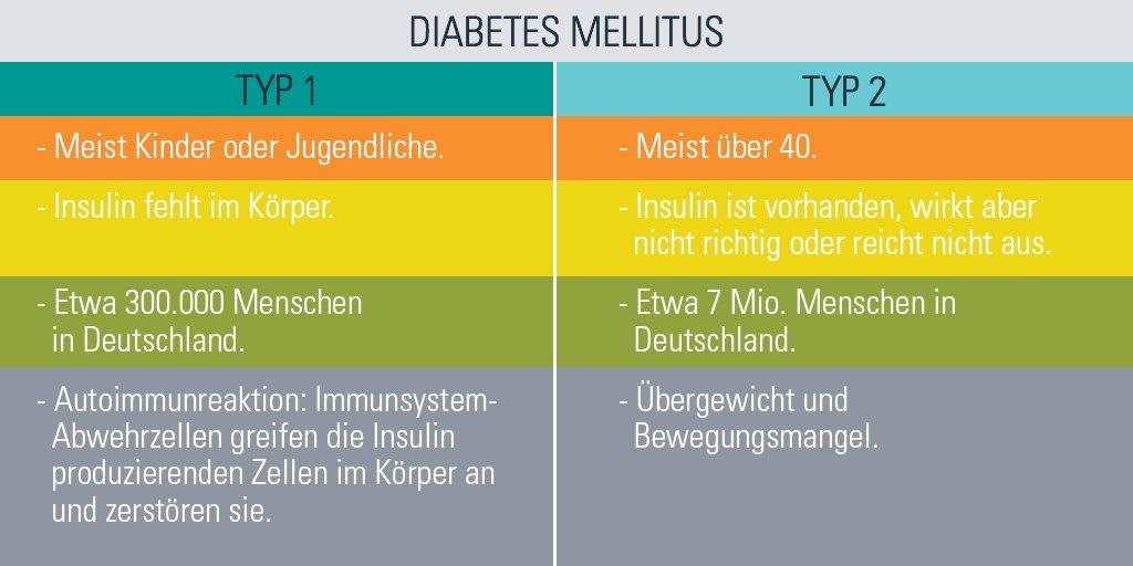 Diabetes unterschied typ 1 und 2 tabelle