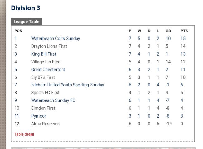 On a positive.... Great position to be in with two games in hand