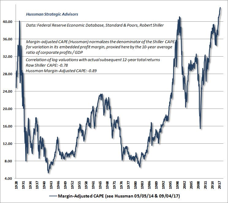 'Valuations are now more extreme than at any point in history including the 1929 and 2000 market highs' -@hussmanjp https://t.co/eHFo1ZGJSp