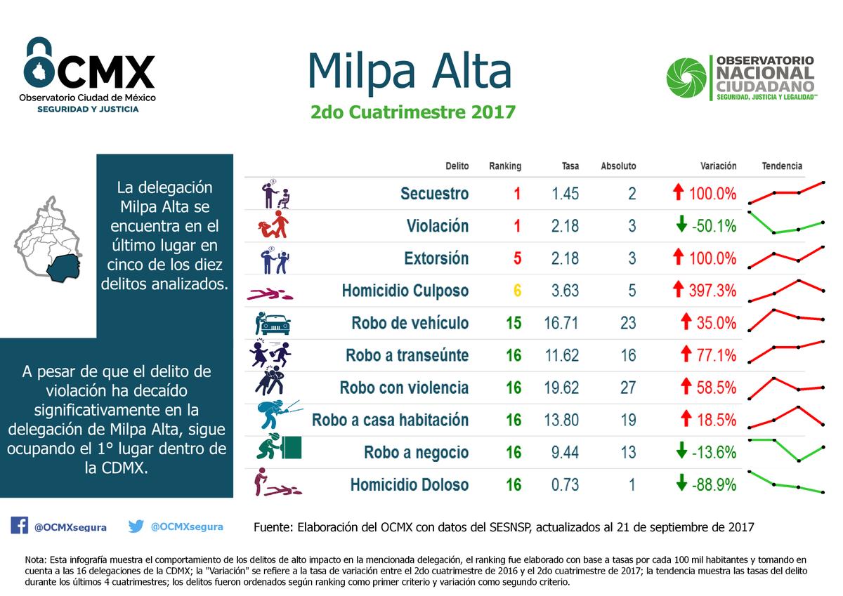 Francisco rivas on twitter del_milpaalta sigue ocupando el 1 lugar en violaci n y secuestro en el ranking de la cdmx