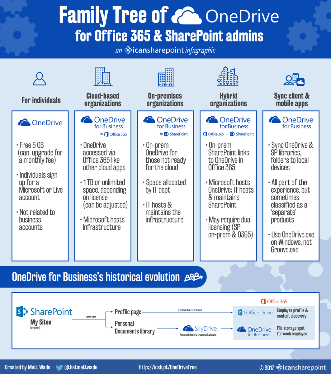 matt wade on twitter new infographic the onedrive family tree
