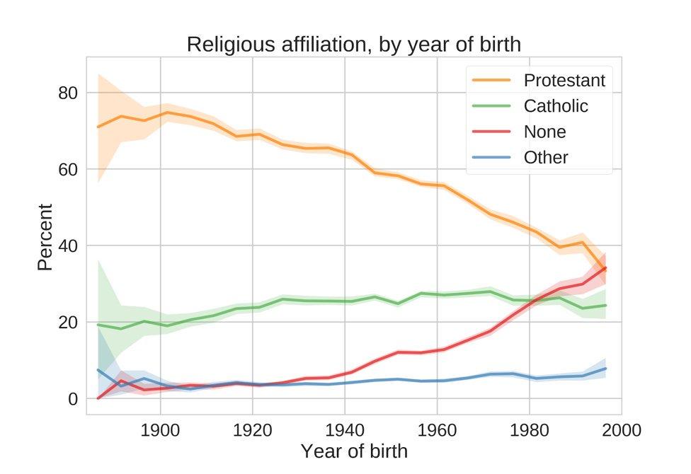 #религия #атеизм  Доля людей, не относящих себя ни к какой религии, неуклонно растёт в США. Здесь немного о причинах и о том, насколько достоверны оценки и прогнозы динамики изменений в будущем: https://t.co/Q57GAuq9sG