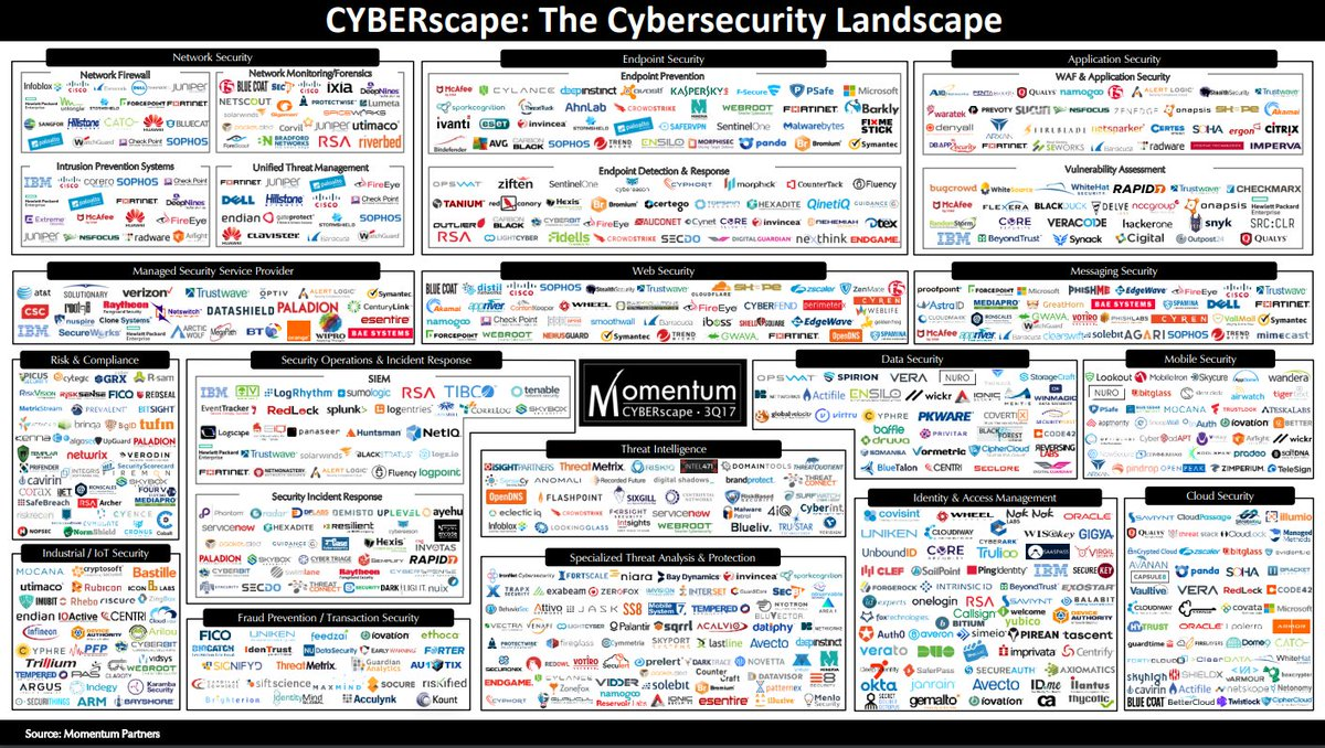 X0rz On Twitter Quot The Cybersecurity Bubble In One Slide