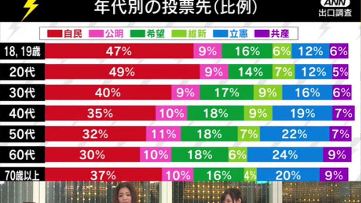 年代別の投票先(比例)