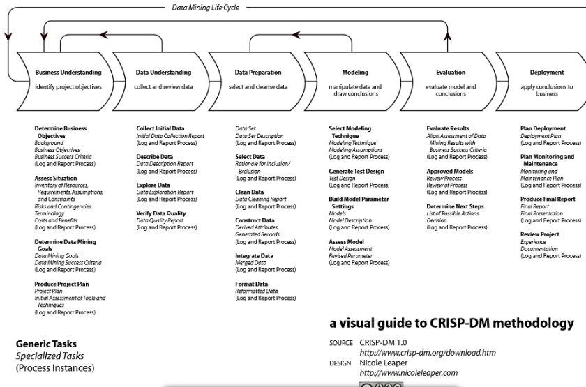 Data Science | MindMeister Mind Map