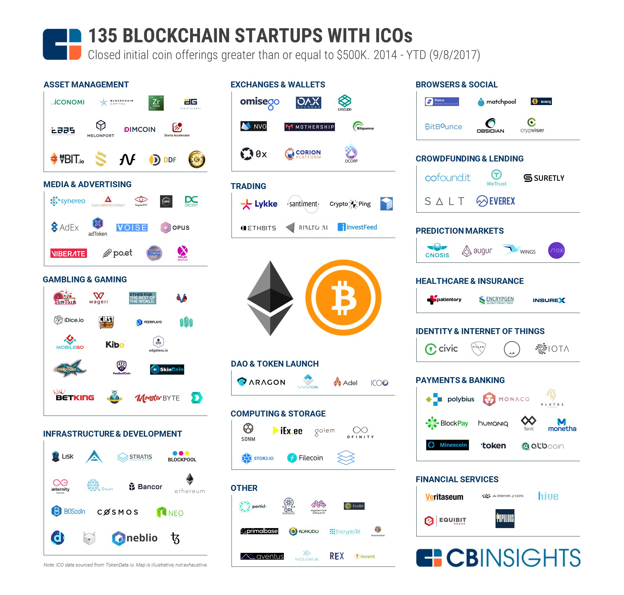 Cb Insights On Twitter Quot Bitcoin Is Just One Blockchain